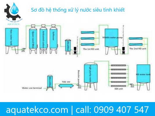 lọc nước tinh khiết cho bệnh viện