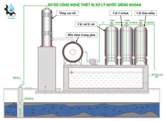 xử lý nước sản xuất